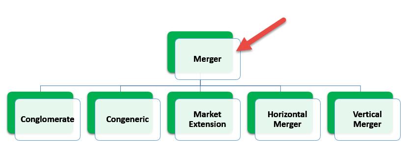 Vertical Merger Diagram
