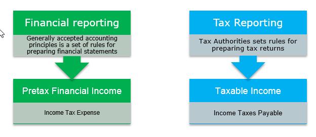 deferred tax