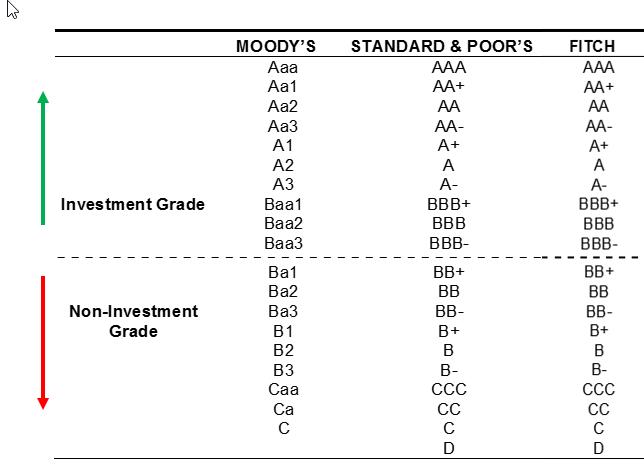 non investment grade bond ratings