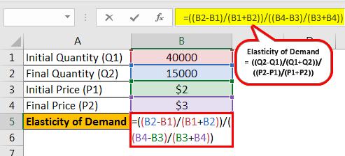 Elastic Demand Formula Example 1.1png
