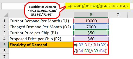 Elastic Demand Formula Example 2.1png