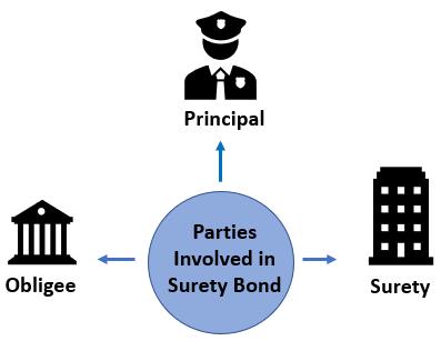Parties involved in Surety Bond
