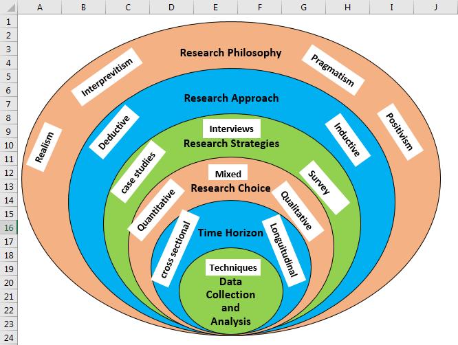 Venn Diagram Examples Create Top 4 Types Of Venn Diagram In Excel