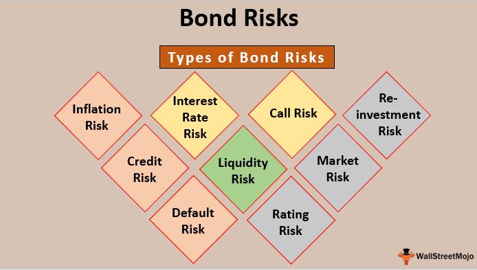 Interest rate risk for bond investments robert poirier transwestern investment
