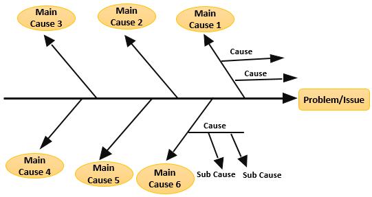 Fishbone Diagram Meaning Examples Draw Ishikawa Diagram