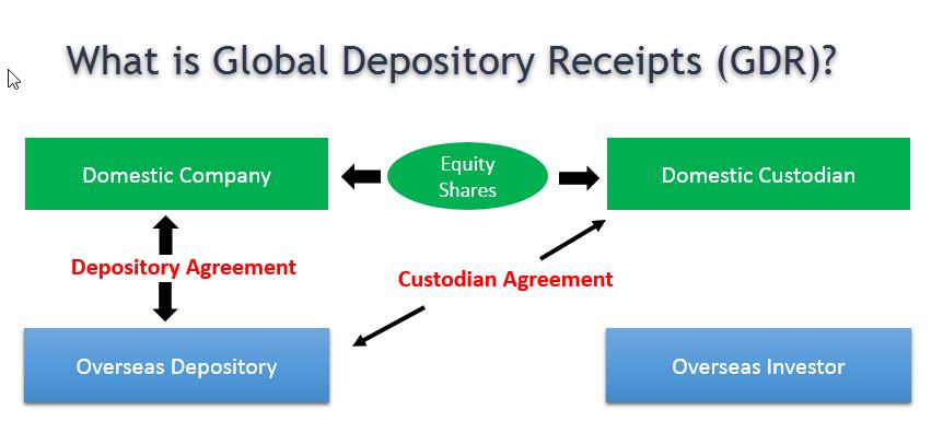 Global Depository Receipts GDR