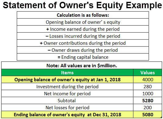 Statement of Owner's Equity (Definition, Examples)| How it ...