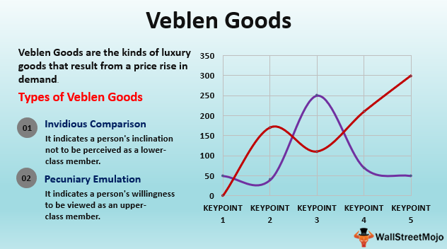 Veblen Goods Definition Example Demand Curve Of Veblen Goods