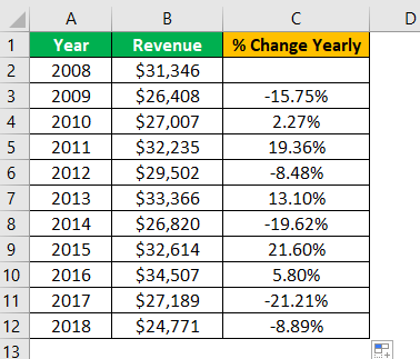 Percent Change in Excel Example 1.3