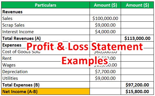 Simple Profit Loss Statement Template from www.wallstreetmojo.com