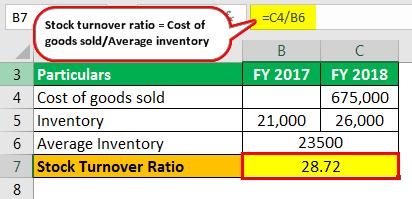 stock tirnover ratio Example 1-1
