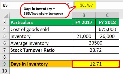 stock tirnover ratio Example 1-2