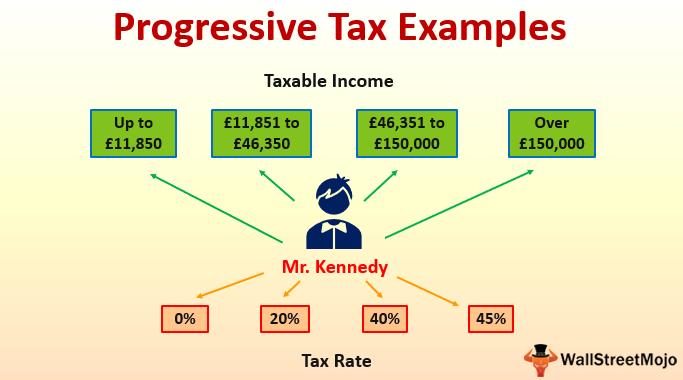 Progressive Tax Examples