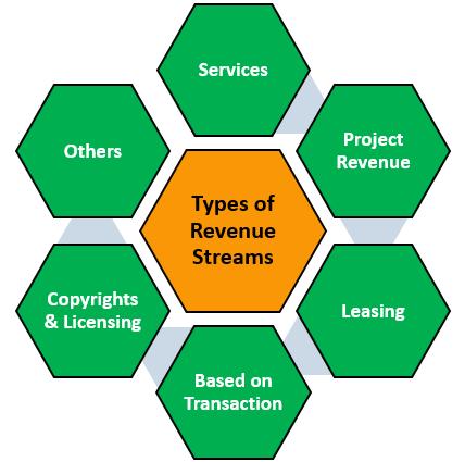 Types of Revenue Streams