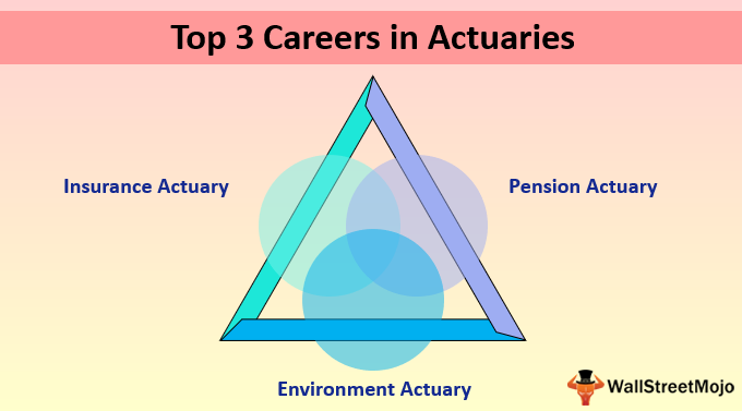 actuaries working in investments that pay