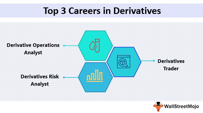 Derivatives Careers