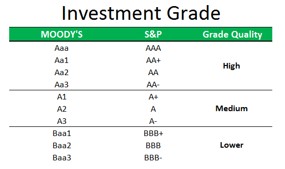 Non investment grade bond ratings perot investments dallas tx zip