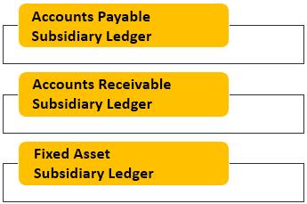 Subsidiary Ledger Types