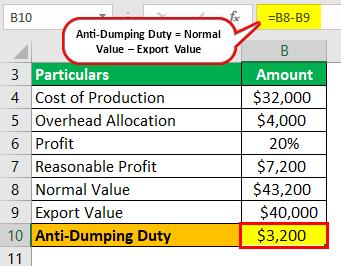 what are anti dumping duties