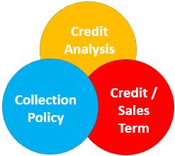 Credit Period Components