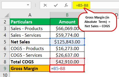 Gross Margin Formula Example 2.1