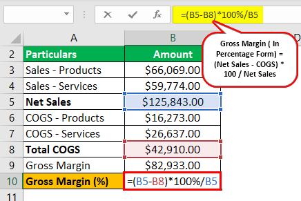 Gross Margin Formula Example 2.3