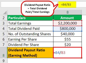 Payout Ratio Formula Example 3.1