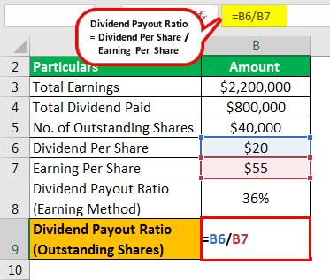 Payout Ratio Formula Example 3.7
