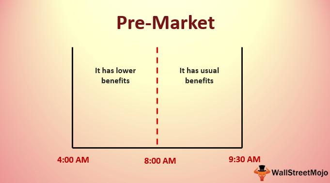 Pre-Market