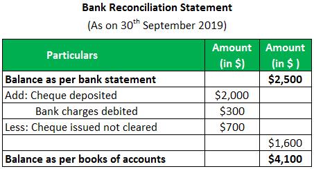 Reconciliation Statement - Example