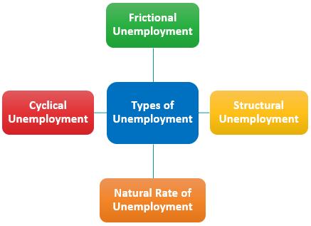 Types of Unemployment in Macroeconomics