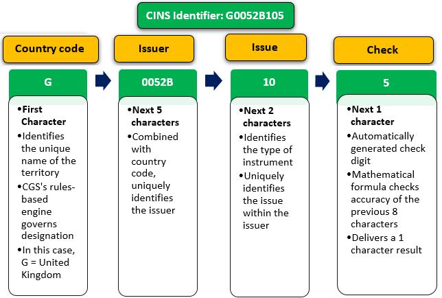 CINS Number Format