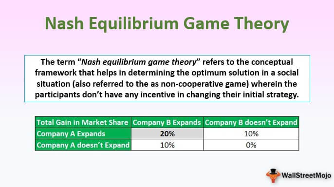 Nash Equilibrium Game Theory- Definition & Examples