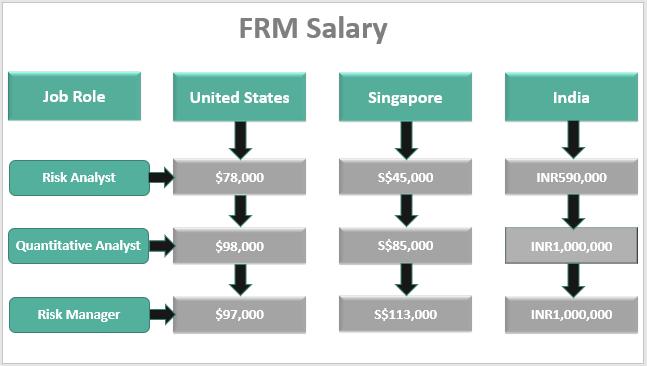 FRM Salary