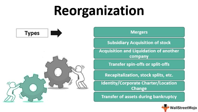 Reorganization_1